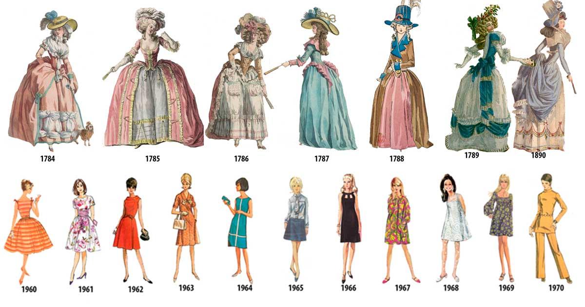 Historia de la Moda — La evolución de la moda de las mujeres 1784 - 1970